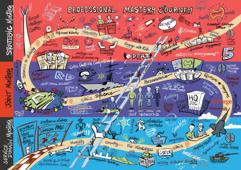 Defence College Professional Mastery Journey